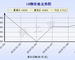 1月9日长江现货铜价走势图 ()