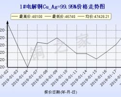 今日(1月21日)铜价上海现货铜价走势图 ()