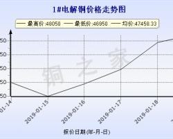 今日(1月21日)铜价广东现货铜价走势图 ()