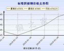 今日(1月21日)铜价上海华通铜价走势图 ()