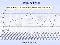 今日(3月21日)铜价长江现货铜价走势图 ()
