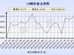 今日(3月22日)铜价长江现货铜价走势图 ()