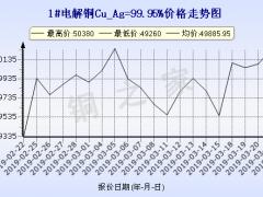 今日(3月22日)铜价上海现货铜价走势图 ()