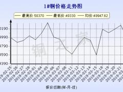 今日(3月25日)铜价长江现货铜价走势图 ()