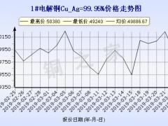 今日(3月25日)铜价上海现货铜价走势图 ()