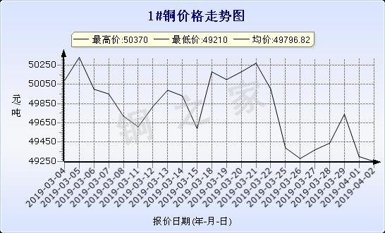 chart-0_2_7_0_2019-03-02_2019-04-02_1_0