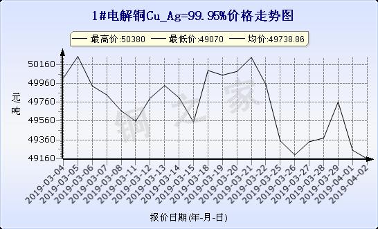 chart-0_19_6_0_2019-03-02_2019-04-02_1_1