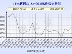 今日(4月19日)铜价上海澳门新濠天地平台 ()