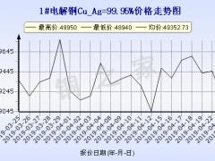 今日(4月24日)铜价上海现货铜价走势图 ()