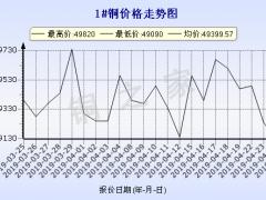今日(4月25日)铜价长江现货铜价走势图 ()