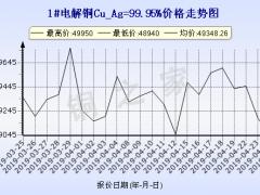 今日(4月25日)铜价上海现货铜价走势图 ()