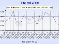 今日(4月26日)铜价长江现货铜价走势图 ()