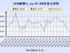 今日(4月26日)铜价上海现货铜价走势图 ()