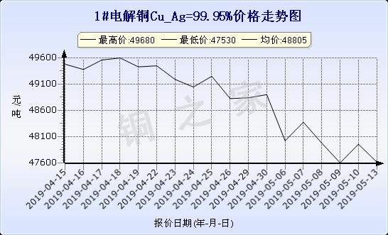 chart-0_19_6_0_2019-04-13_2019-05-13_1_1