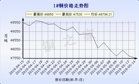 chart-0_2_7_0_2019-04-14_2019-05-14_1_1