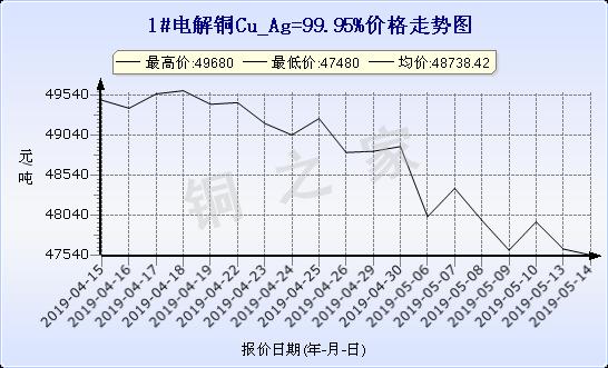 chart-0_19_6_0_2019-04-14_2019-05-14_1_1