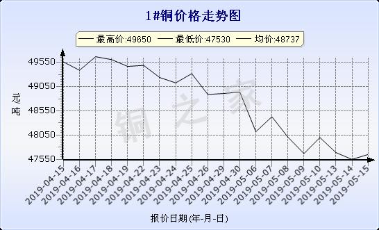 chart-0_2_7_0_2019-04-15_2019-05-15_1_1