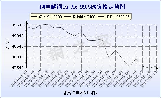 chart-0_19_6_0_2019-04-15_2019-05-15_1_1