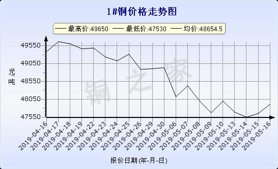 chart-0_2_7_0_2019-04-16_2019-05-16_1_1