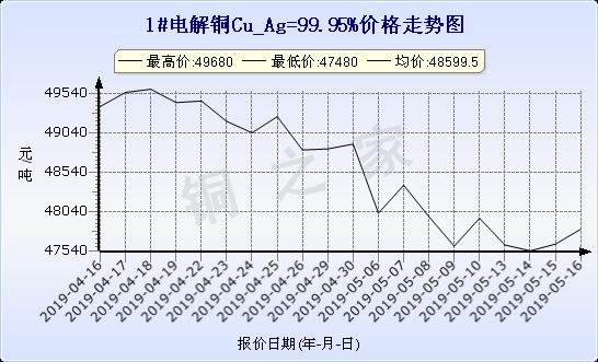 chart-0_19_6_0_2019-04-16_2019-05-16_1_1