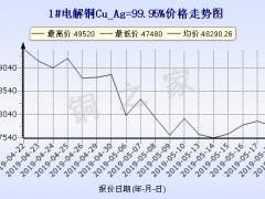 今日5月21日)铜价上海现货铜价走势图 ()