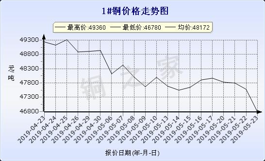 chart-0_2_7_0_2019-04-23_2019-05-23_1_1