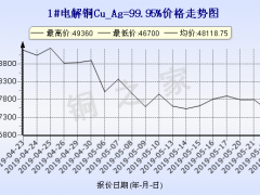 今日5月23日)铜价上海澳门新濠天地平台 ()