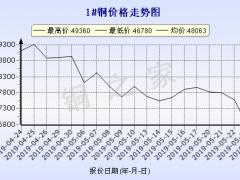 今日5月24日)铜价长江现货铜价走势图 ()