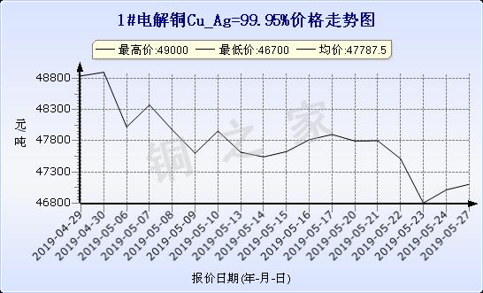 chart-0_19_6_0_2019-04-27_2019-05-27_1_1