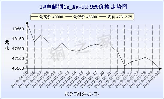 chart-0_19_6_0_2019-04-30_2019-05-30_1_0