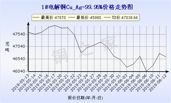 chart-0_19_6_0_2019-05-12_2019-06-12_1_1