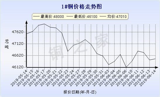 chart-0_2_7_0_2019-05-14_2019-06-14_1_1