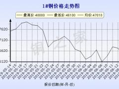 今日(6月14日)铜价长江现货铜价走势图 ()