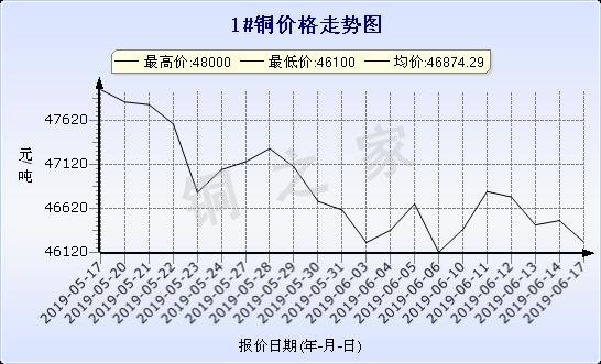 chart-0_2_7_0_2019-05-17_2019-06-17_1_1