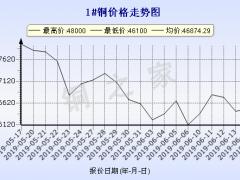 今日(6月17日)铜价长江现货铜价走势图 ()