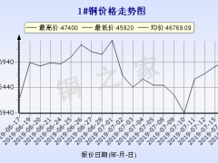 今日(7月17日)铜价长江澳门新濠天地平台 ()