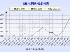 今日(12月11日)铜价LME铜价格走势图 ()