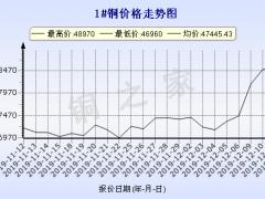 今日(12月12日)铜价长江现货铜价格走势图 ()