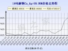 今日(12月12日)铜价上海现货铜价格走势图 ()