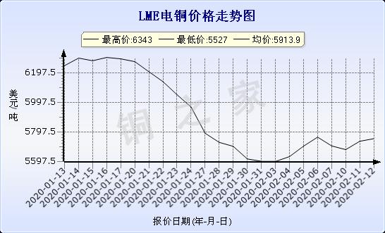 chart-0_2_7_0_2020-01-10_2020-02-10_1_0