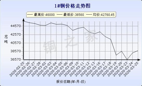 chart-0_2_7_0_2020-02-25_2020-03-25_1_0