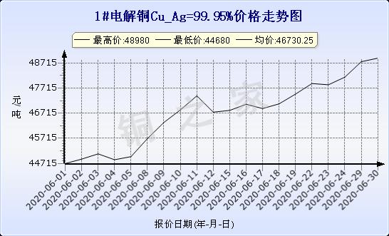 chart-0_11_44_0_2020-03-21_2020-04-21_1_1