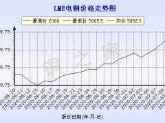 今日(7月10日)铜价LME铜价格走势图 ()