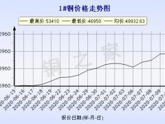 今日(7月13日)铜价长江现货铜价格走势图 ()