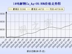 今日(7月13日)铜价上海现货铜价格走势图 ()