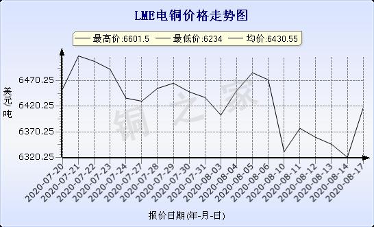 chart-0_11_44_0_2020-07-18_2020-08-18_1_1