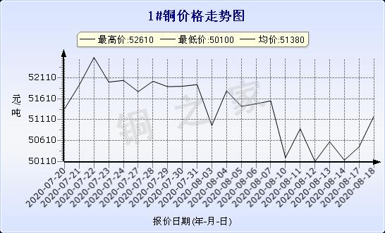 chart-0_2_7_0_2020-07-18_2020-08-18_1_1