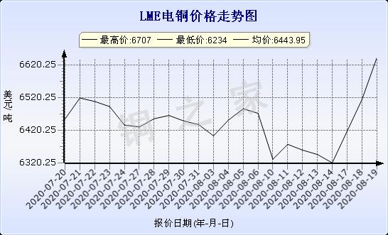 chart-0_11_44_0_2020-07-20_2020-08-20_1_1