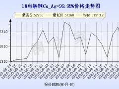 今日(9月23日)铜价上海现货铜价格走势图 ()
