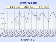 今日(9月24日)铜价长江现货铜价格走势图 ()